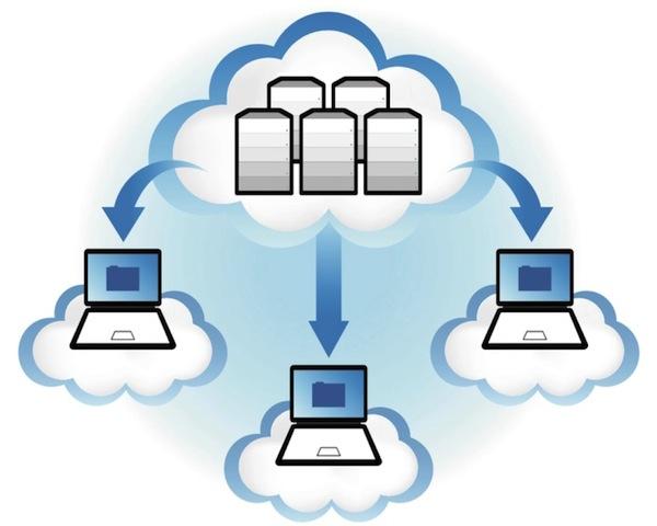 conceptos básicos sobre el Cloud Hosting